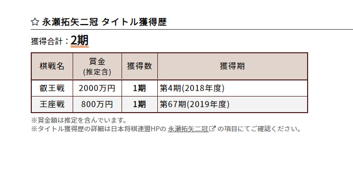 棋士別成績一覧 将棋連盟 藤井聡太二冠の対局スケジュール(2021年最新)