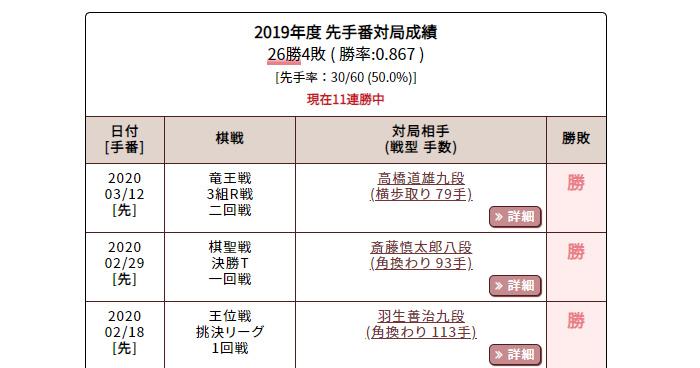 藤井聡太 手番別公式戦全成績