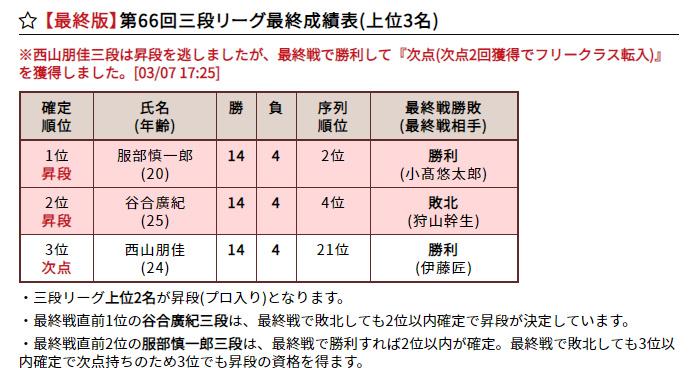 速報 三 段 リーグ 中七海の三段リーグ最新結果速報!奨励会の成績をまとめた【保存版】